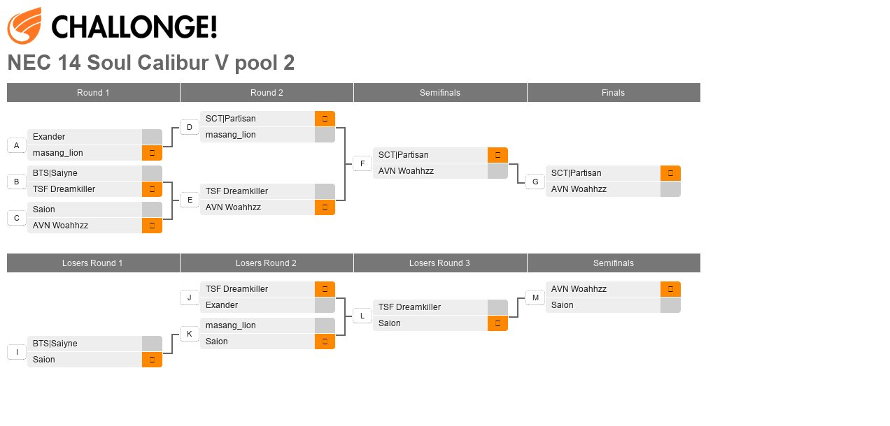 North East Championships 14 - Pool 2